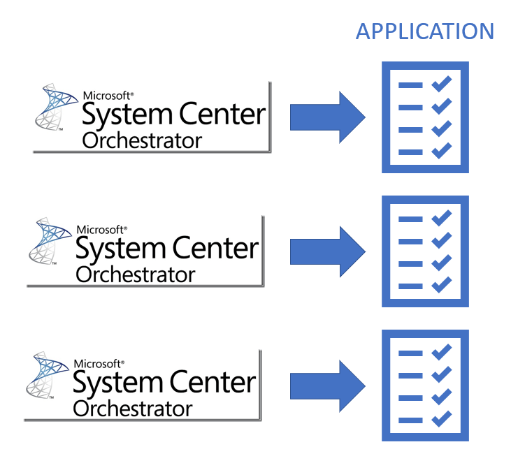 System Center Orchestrator