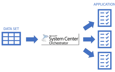 Dynamic Automation with Microsoft System Center Orchestrator (SCO)